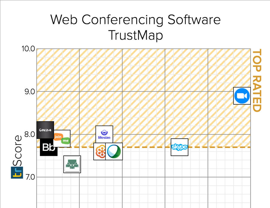 Zoom Named a Top-Rated Web Conferencing Platform on TrustRadius